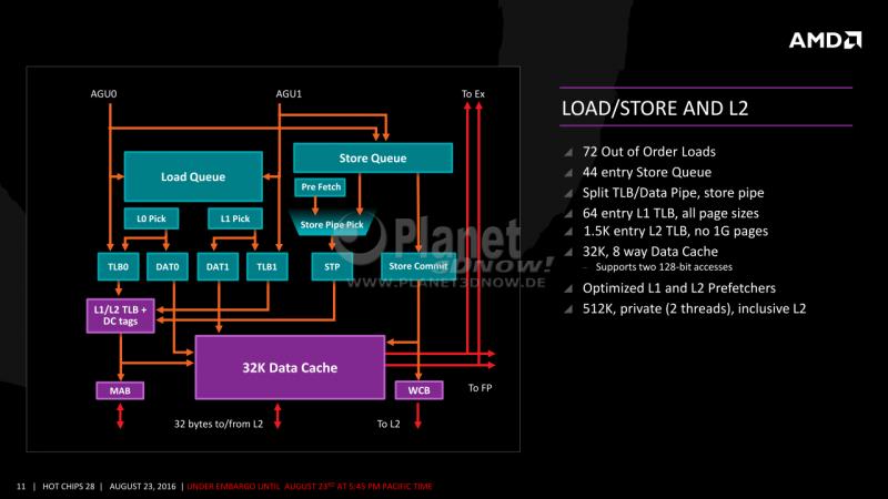 11-AMD-Zen-x86-Core