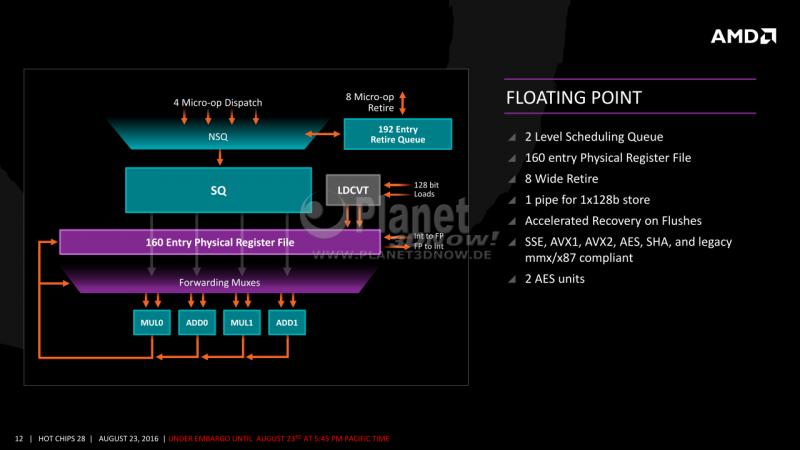 12-AMD-Zen-x86-Core