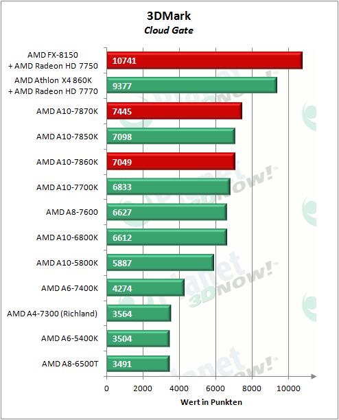 AMD_APUs_0416_3DMCG