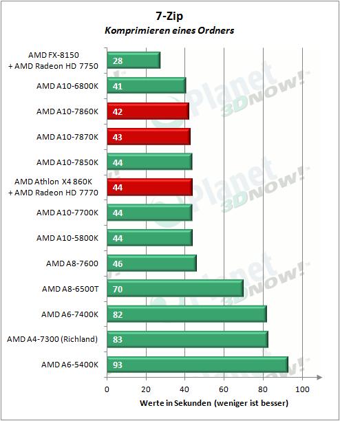 AMD_APUs_0416_7zip