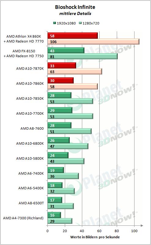 AMD_APUs_0416_Bioshock