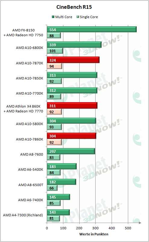 AMD_APUs_0416_CBR15_CPU