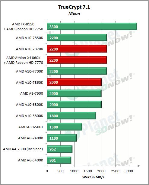 AMD_APUs_0416_TrueCrypt