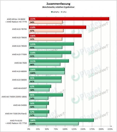 AMD_APUs_0416_Zusammenfassung_1