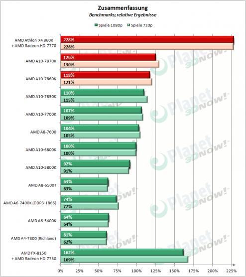 AMD_APUs_0416_Zusammenfassung_2