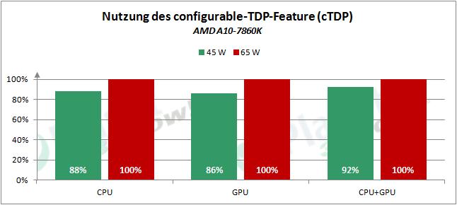 AMD_APUs_0416_cTDP_7860K