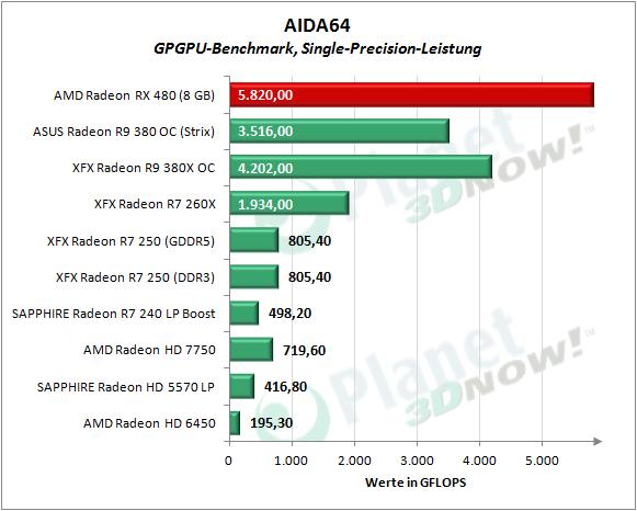 AMD_RX_480_AIDA_Single