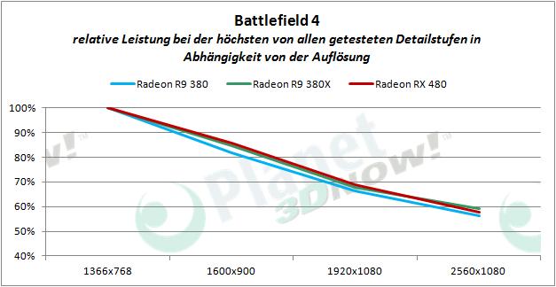 AMD_RX_480_BF4_proz