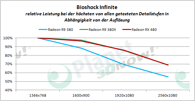 AMD_RX_480_BI_proz