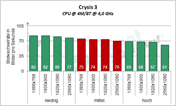 AMD_RX_480_Crysis3