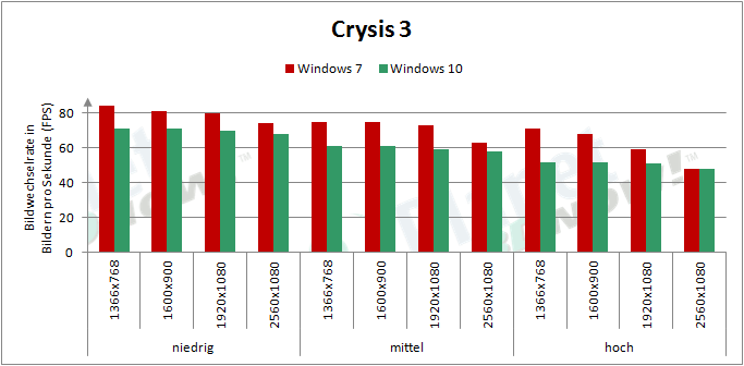AMD_RX_480_Crysis3_Windows10