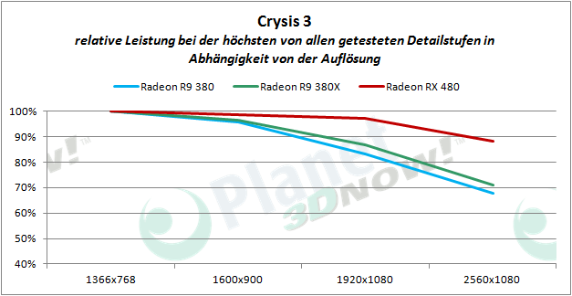 AMD_RX_480_Crysis3_proz