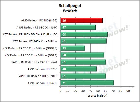 AMD_RX_480_Schall_FurMark