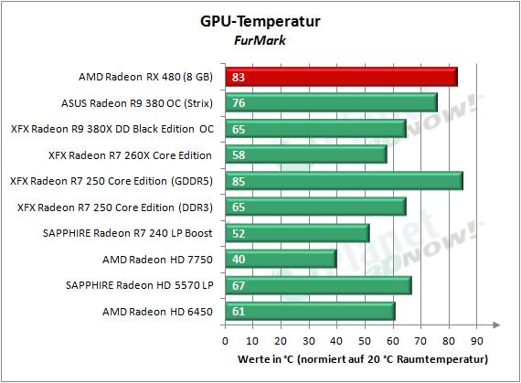 AMD_RX_480_Temp_FurMark