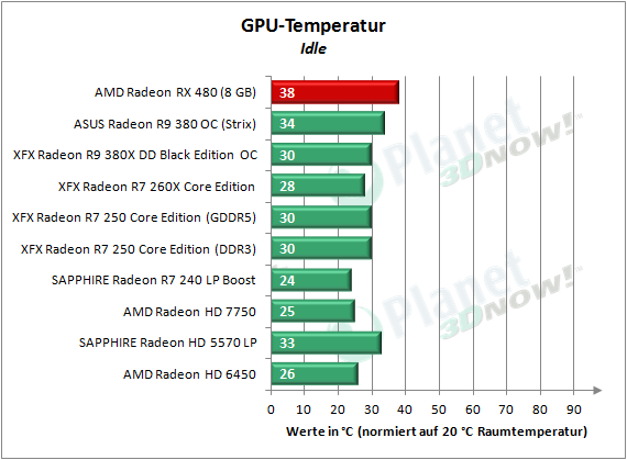 AMD_RX_480_Temp_Idle