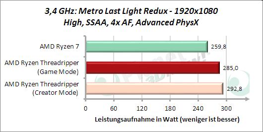 3,4 GHz: Metro Last Light Redux - Leistungsaufnahme