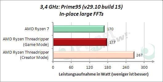 3,4 GHz: Leistungsaufnahme Prime95 In-place large FFTs