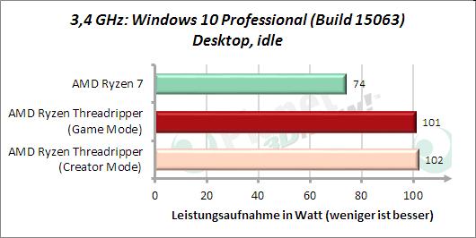 3,4 GHz: Leistungsaufnahme Windows Desktop, idle