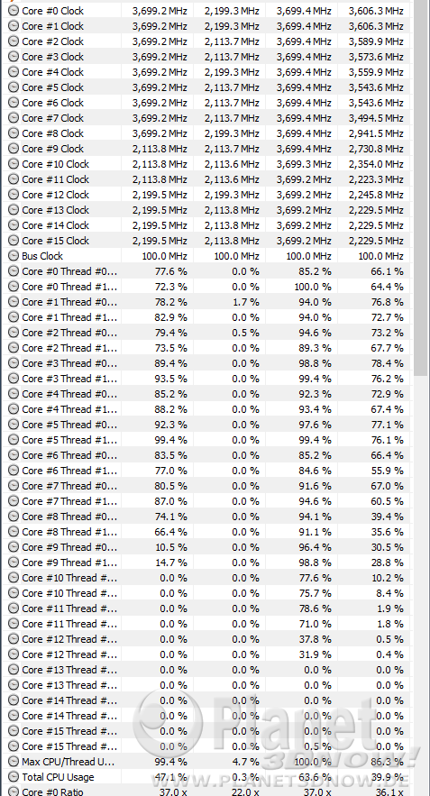 7zip - Packen: CPU-Auslastung im Creator Mode