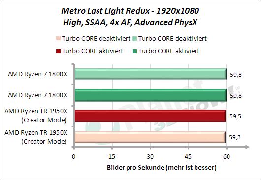 Metro Last Light Redux - Leistung