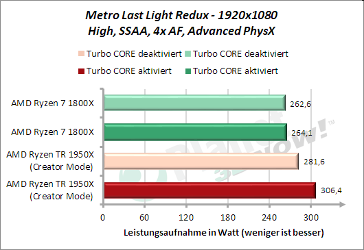 Metro Last Light Redux - Leistungsaufnahme