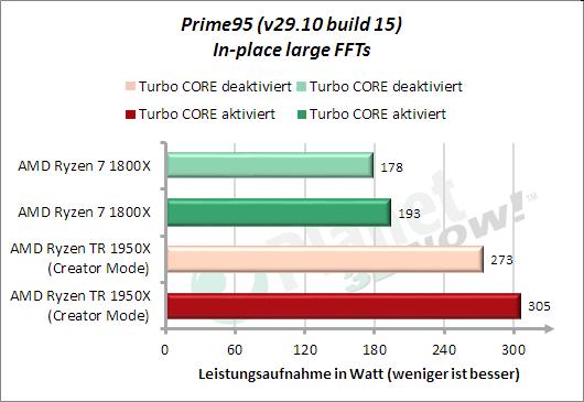 Leistungsaufnahme Prime95 In-place large FFTs