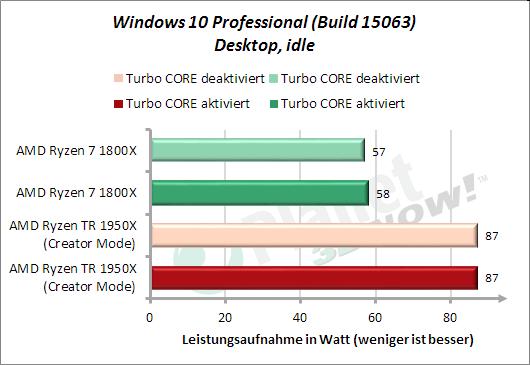 Leistungsaufnahme Windows Desktop, idle