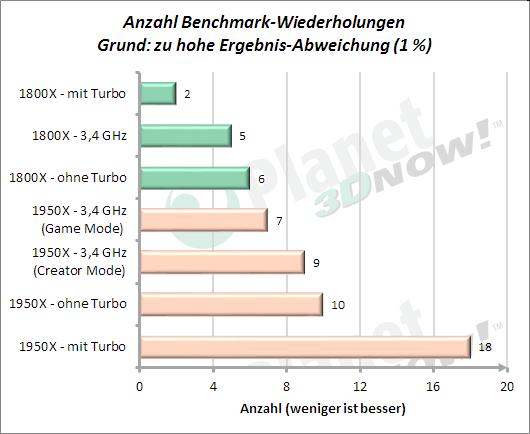 Anzahl wiederholter Benchmarks aufgrund Performance-Abweichung