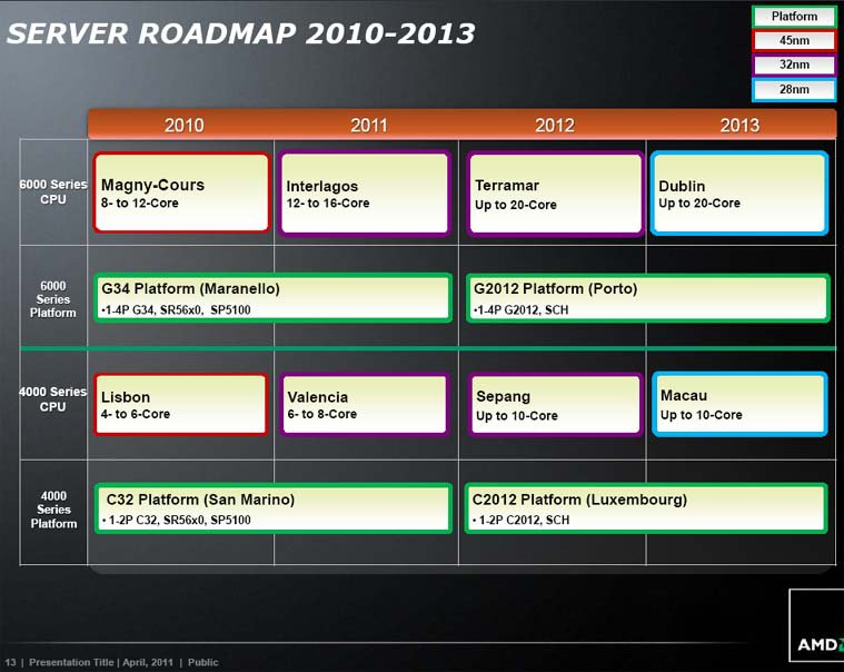 alte_roadmap