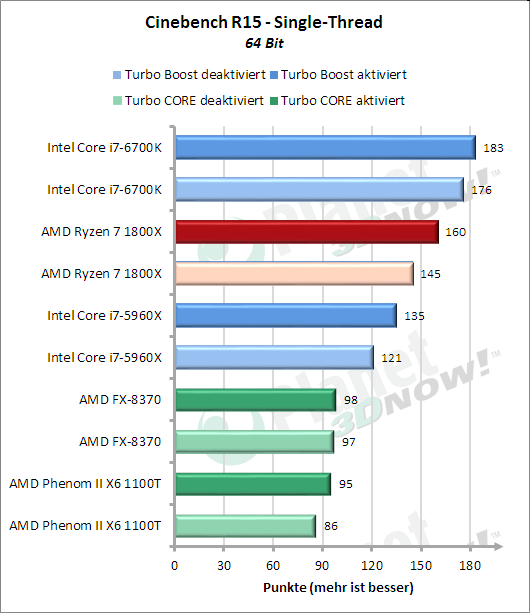 Standardtakt: Cinebench R15 Singlethread