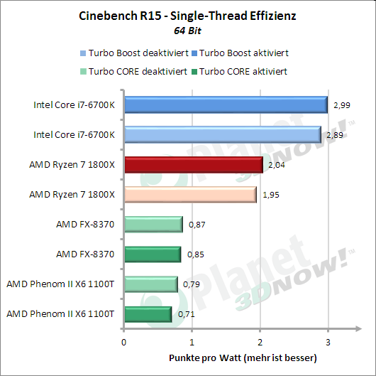 Standardtakt: Cinebench R15 Singlethread – Effizienz