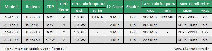 AMD Temash APU - 4Q13