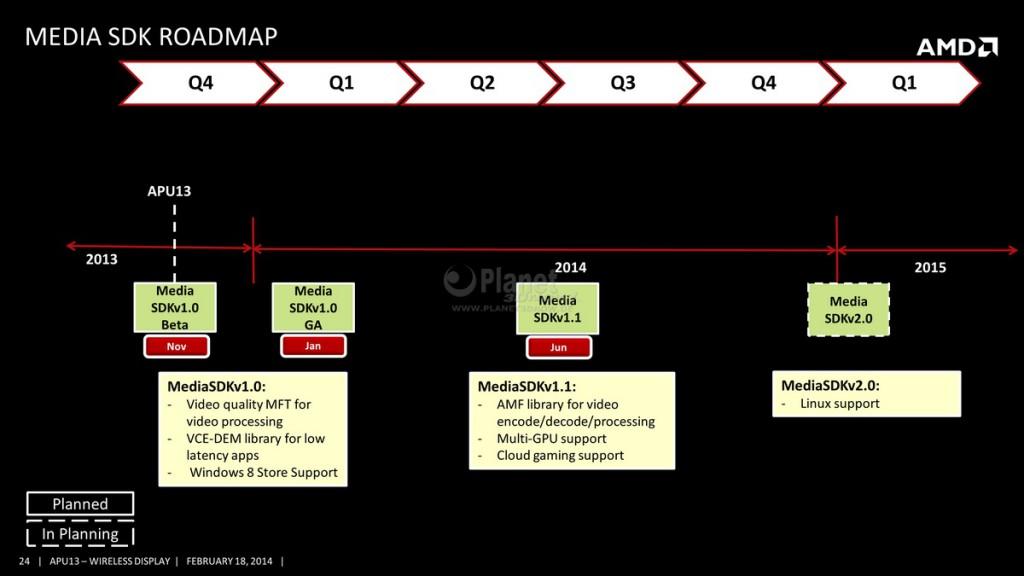 AMD Media SDK - Roadmap für Linux