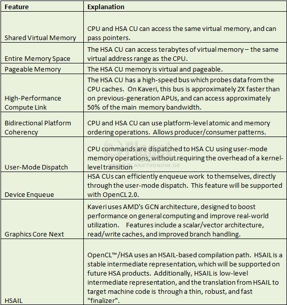 Kaveri-HSA-Features
