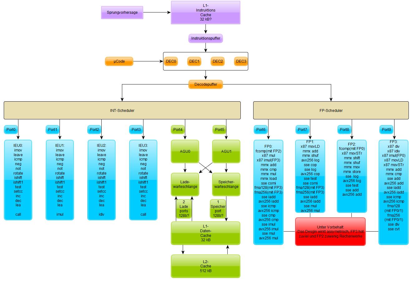 Architekturskizze nach AMDs Compilercode. Fehldarstellungen aufgrund von Copy-Paste-Fehlern im Code sind möglich!
