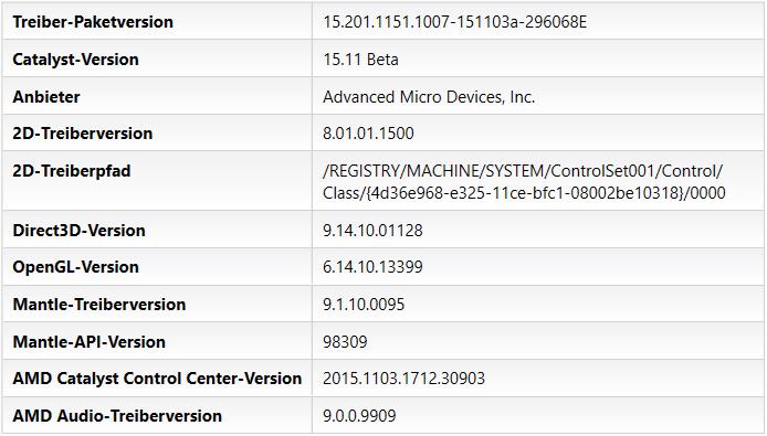 AMD Catalyst 15.11 Beta - CCC-Softwareinformation
