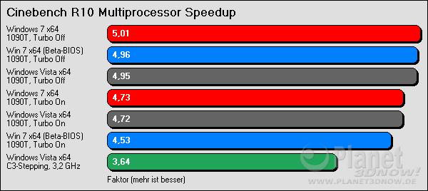 Cinebench R10 Multiprocessor Speedup
