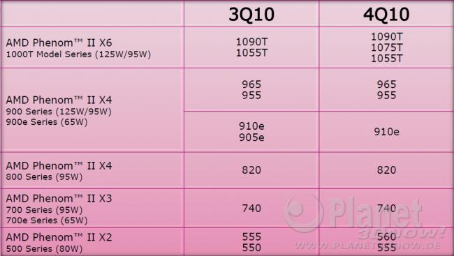 AMD Desktop-Roadmap Q3 & Q4 2010