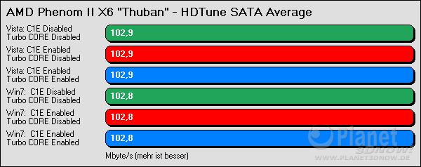 HDTune SATA Average
