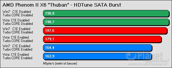 HDTune SATA Burst