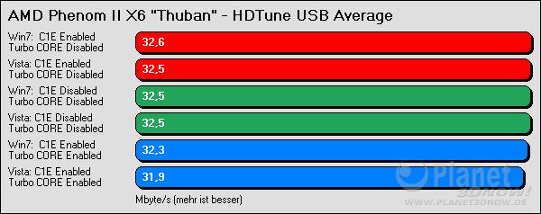 HDTune USB Average