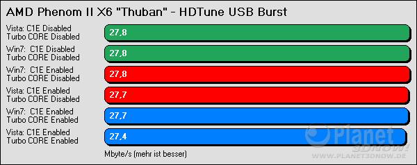 HDTune USB Burst