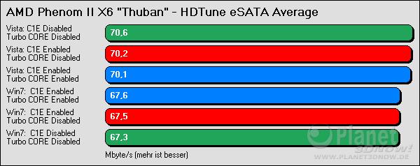 HDTune eSATA Average