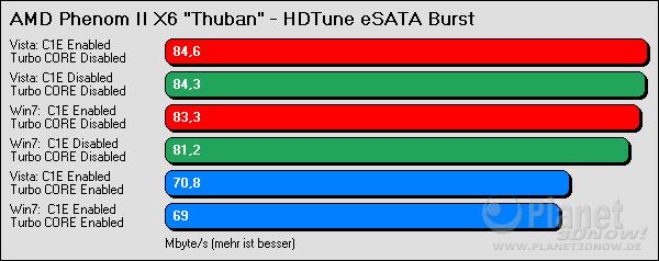 HDTune eSATA Burst