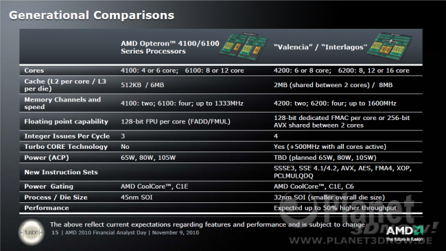 AMD 2010 Financial Analyst Day - Server Platforms