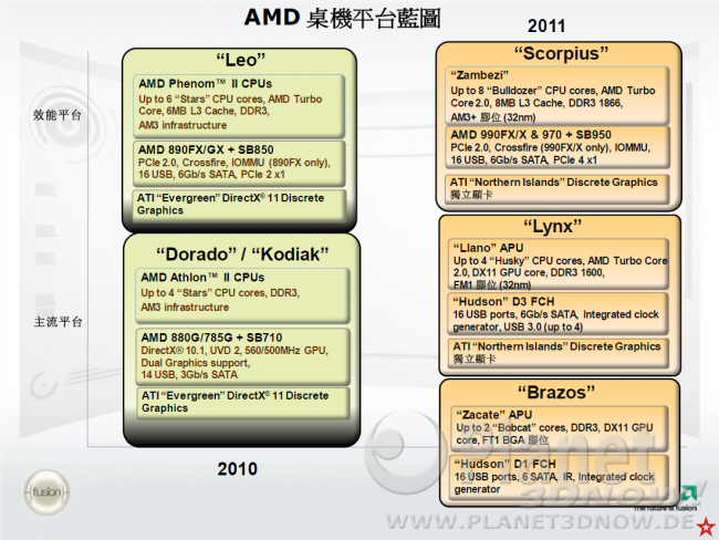 AMD Desktop-Roadmap 4Q10-2011