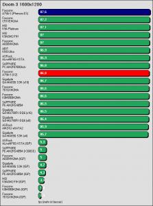 Benchmarkergebnis Foxconn A79A-S: Doom 3 1600x1200