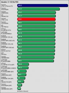 Benchmarkergebnis Foxconn A79A-S: Quake 3 1024x768