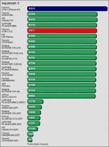 Benchmarkergebnis Foxconn A79A-S: Aquamark