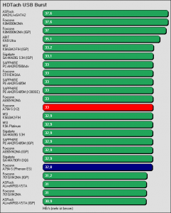 Benchmarkergebnis Foxconn A79A-S: HDTach USB Burst